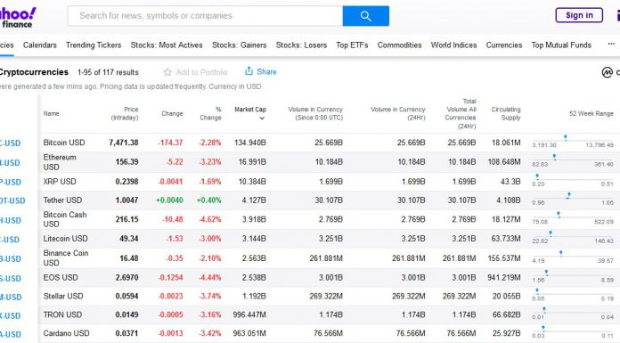 Yahoo Finance com CoinMarketCap