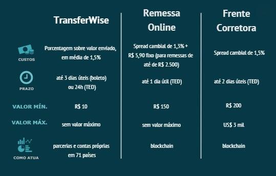 Custos de remessas online com blockchain da Ripple é mais competitivo