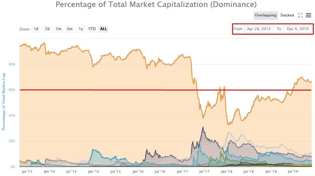 Domínio do Bitcoin no Market Cap acima de 60% desde 2013