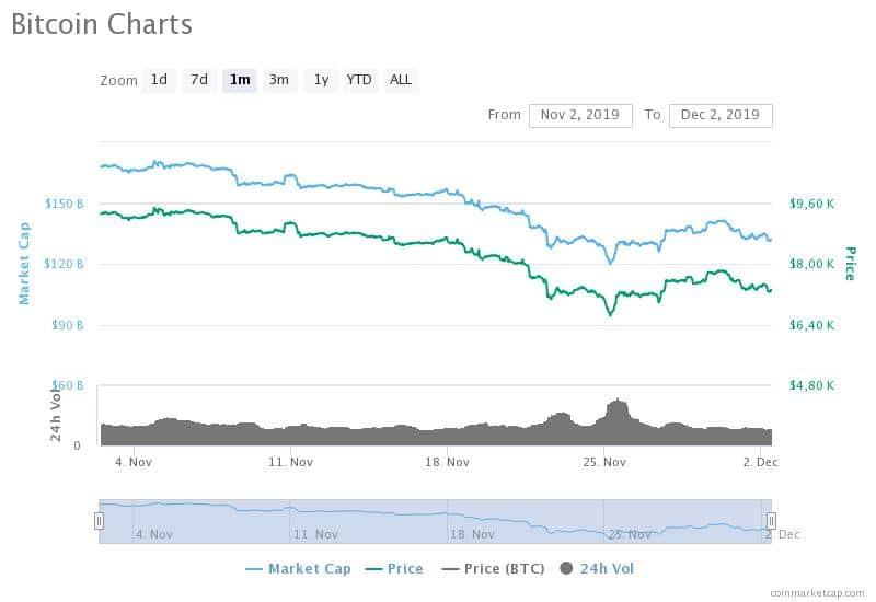 Gráfico de Preço do Bitcoin em Novembro de 2019