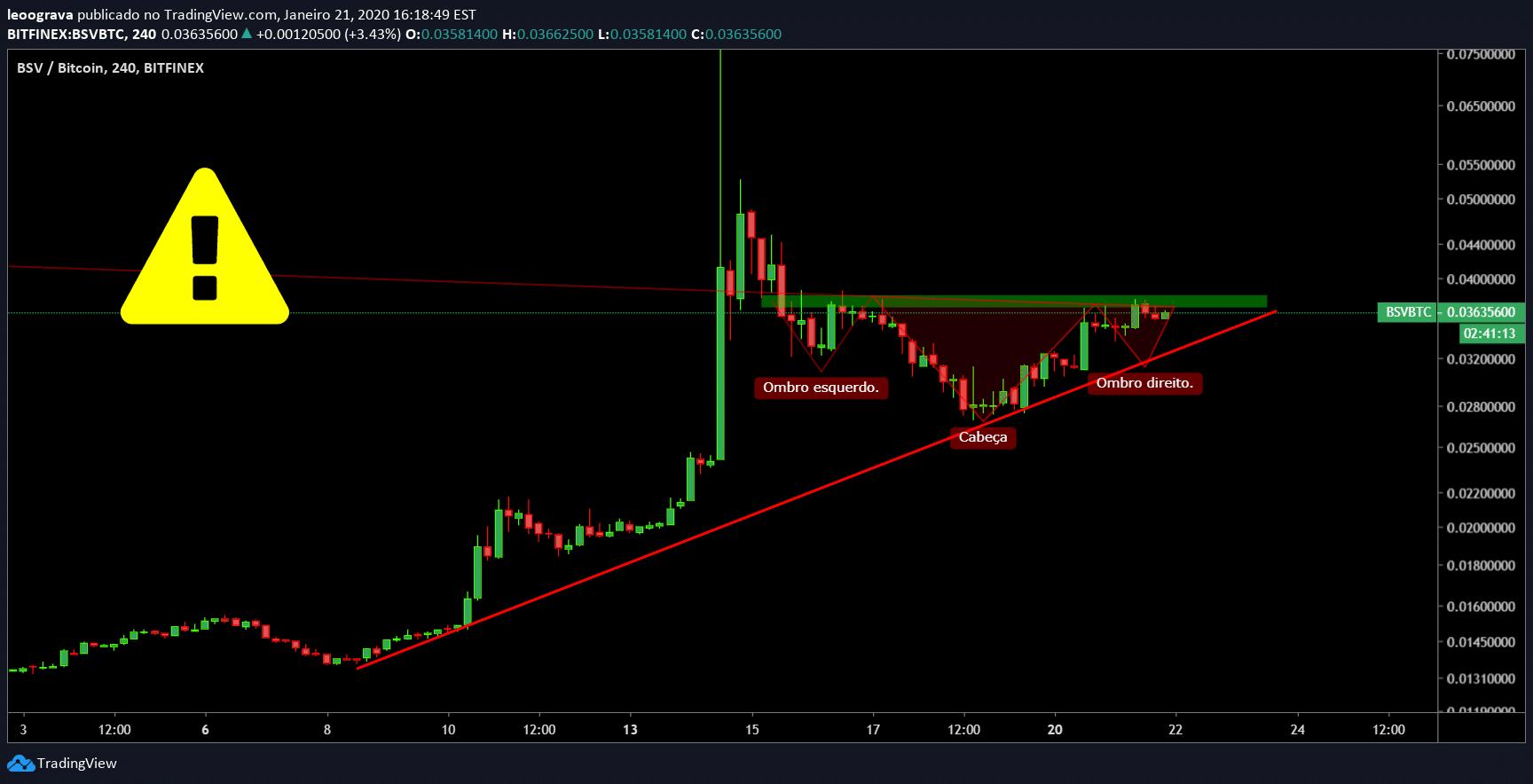 Xtz btc tradingview