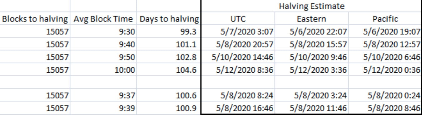 Estimativas do Halving do Bitcoin