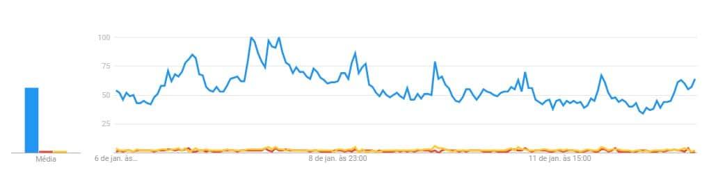 Interesse em Bitcoin (azul), Ripple (vermelho) e Ethereum (amarelo)