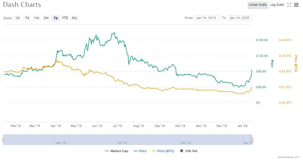 Preço da Dash em relação ao Bitcoin (amarelo) e Dólar (verde)