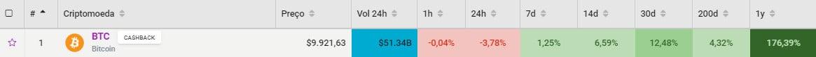 Histórico de preço do Bitcoin na data 15/02/2020