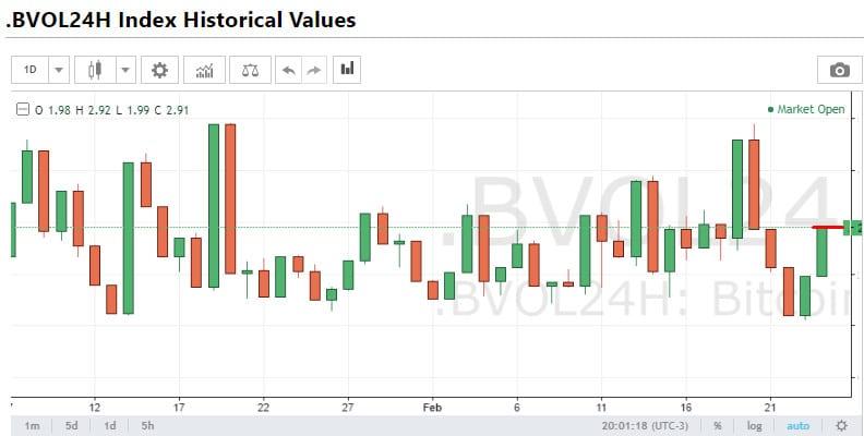 Índice de Volatilidade do Bitcoin em 24 horas
