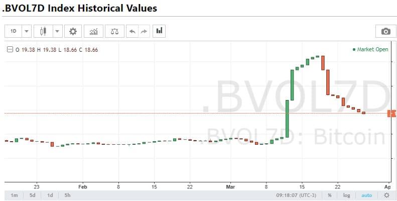Volatilidade do Bitcoin no semanal 27/03/2020