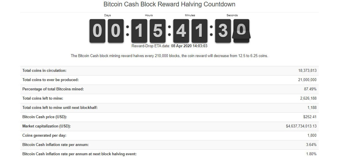 Restam poucas horas para o halving do Bitcoin Cash