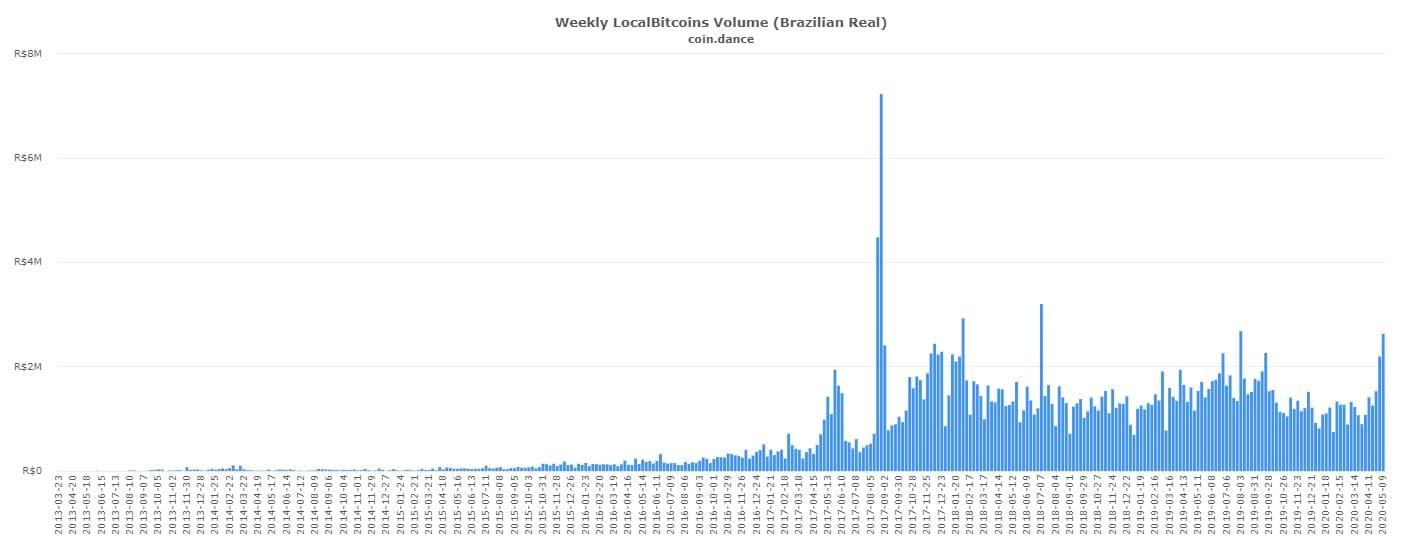 Volume de Negociações de Bitcoin no Brasil por semana