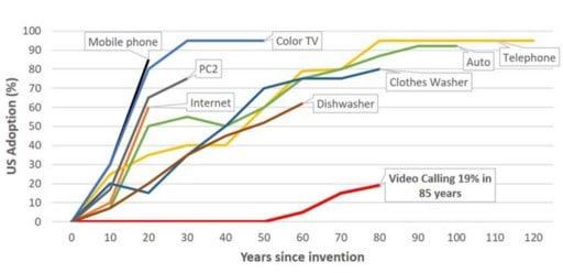 A velocidade da adoção da tecnologia está aumentando constantemente