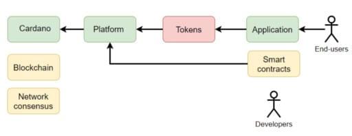 As interações do usuário com o aplicativo resultarão no uso do blockano Cardano.
