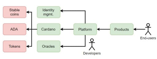 Os desenvolvedores usam a plataforma Cardano para criar produtos. Os usuários finais usam os produtos.