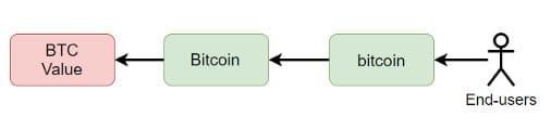 valor do BTC