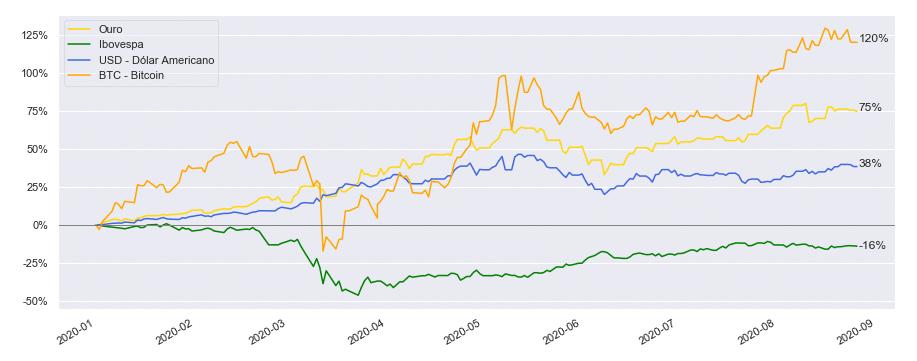 O desempenho doBitcoin, Ouro, Dólar e Ibovespa durante a Pandemia de COVID-19.