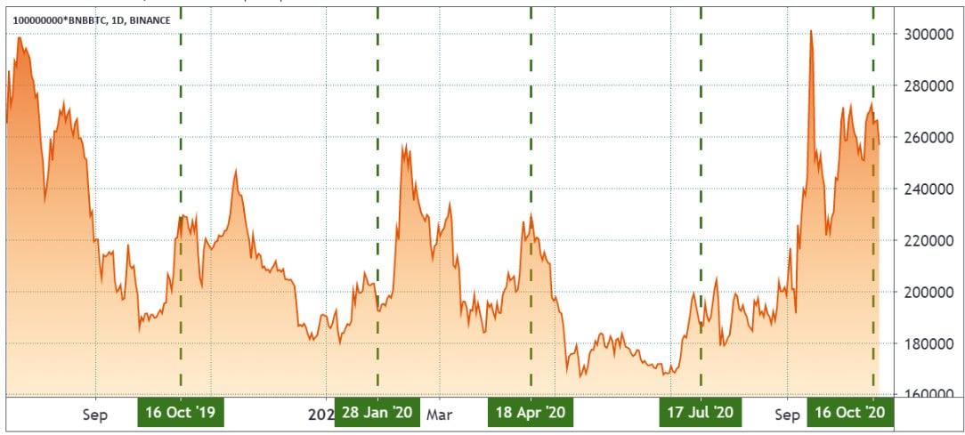 Cotação do BNB em satoshis de BTC, gráfico diário. Fonte: TradingView
