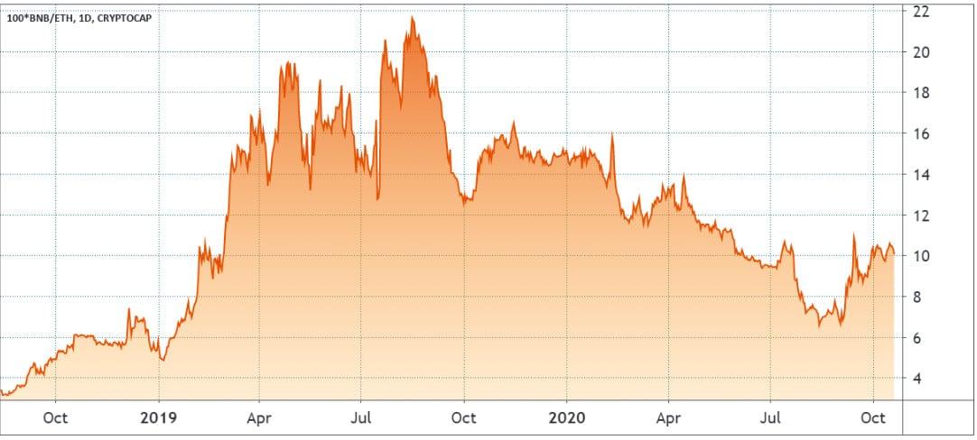 Gráfico comparativo entre capitalização do BNB e ETH. Fonte: Tradingview