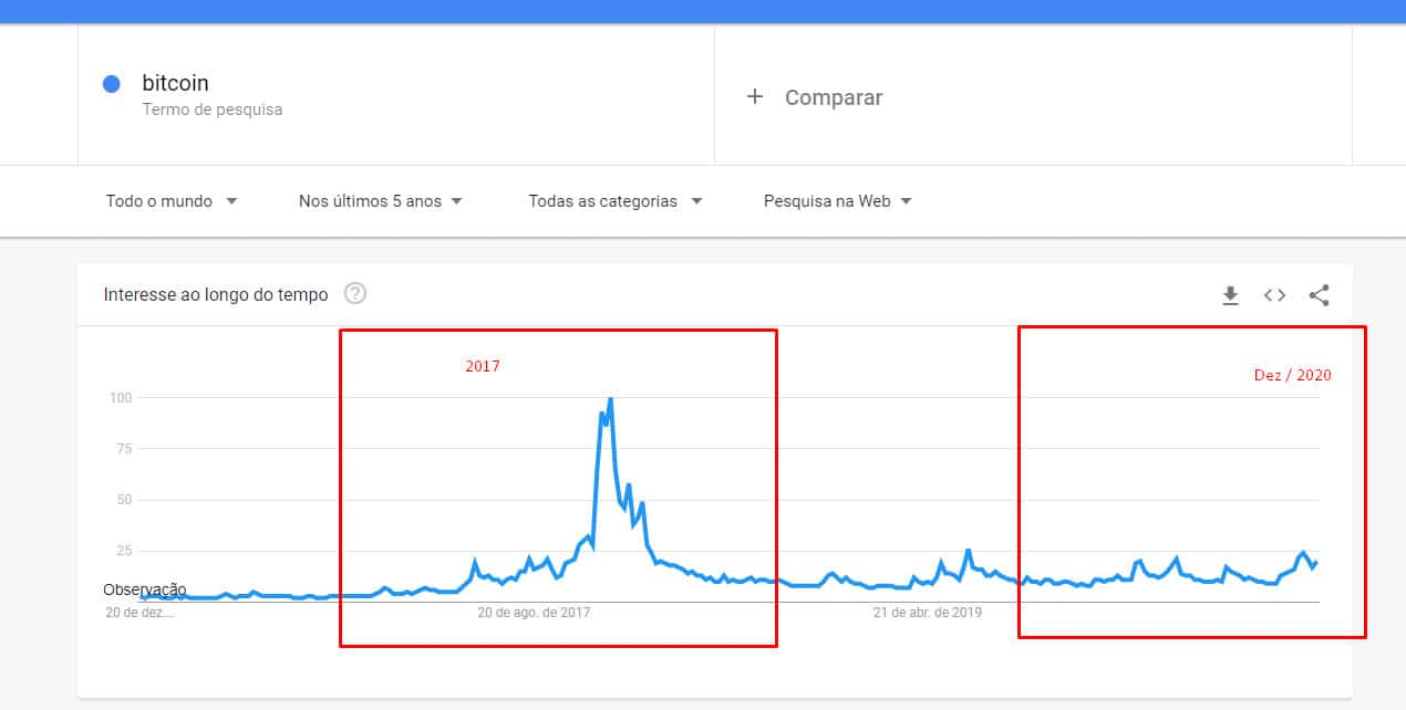 Bitcoin Google Trends 19 12 2020