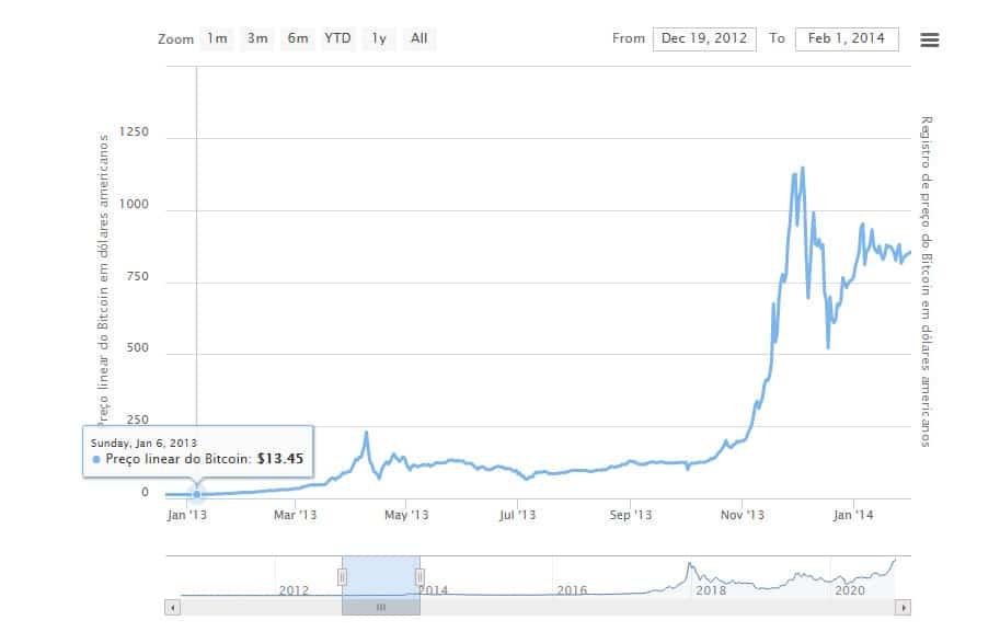 Bitcoin Preço 2013