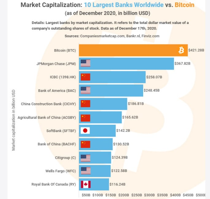 Bitcoin marketcap vs bancos