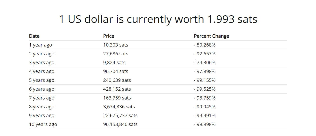 1 bitcoin hu dollár