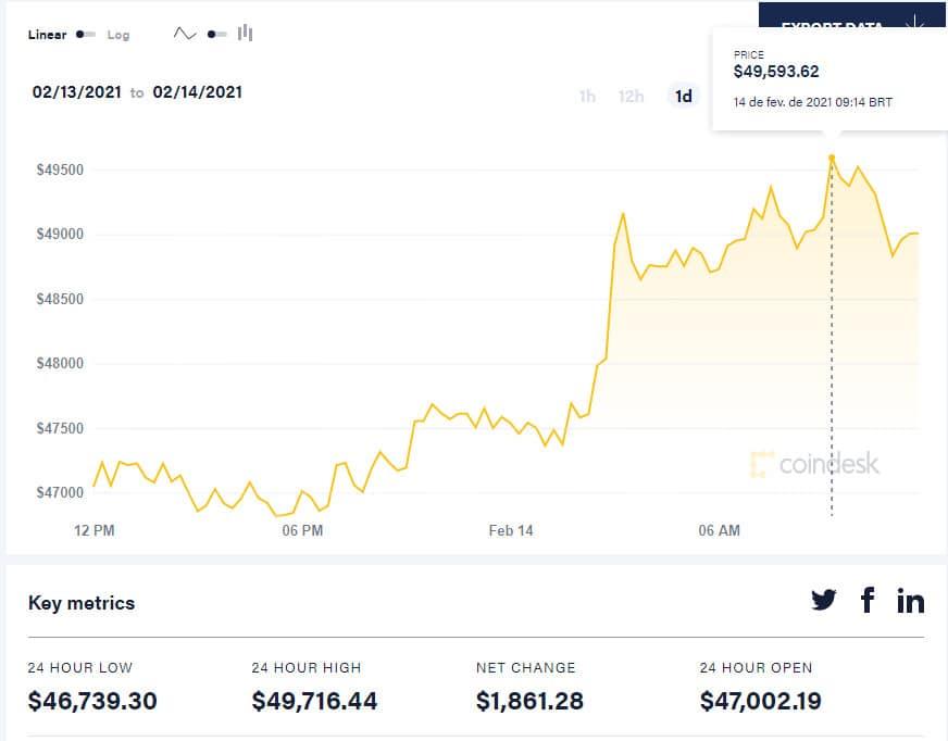 BItcoin US$ 49.716. Imagem: Coindesk