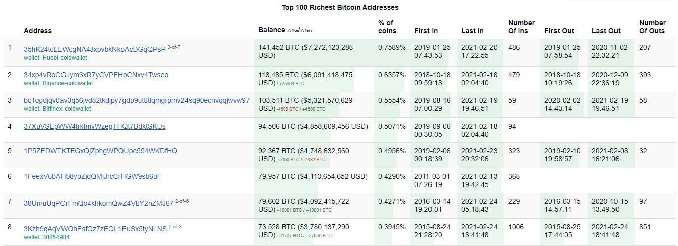 Empresas da China e da Europa anunciam compra de US$ 100 milhões em bitcoin