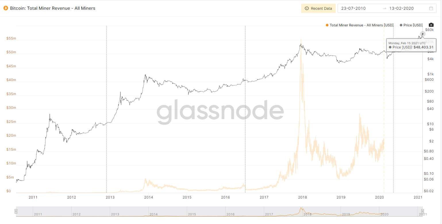Mineradores de Bitcoin e Ethereum têm maiores lucros por hora da história