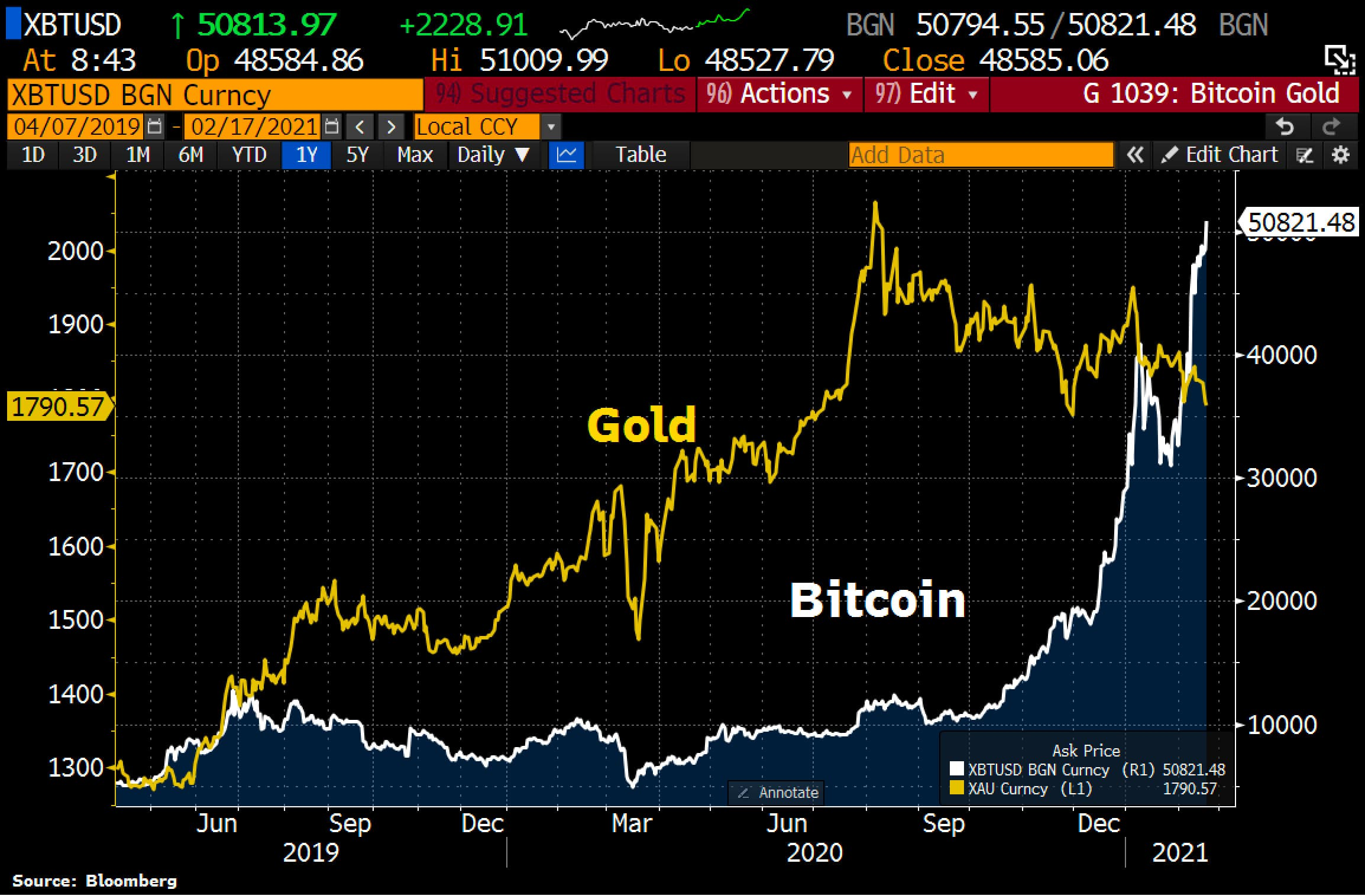 Ouro vs bitcoin