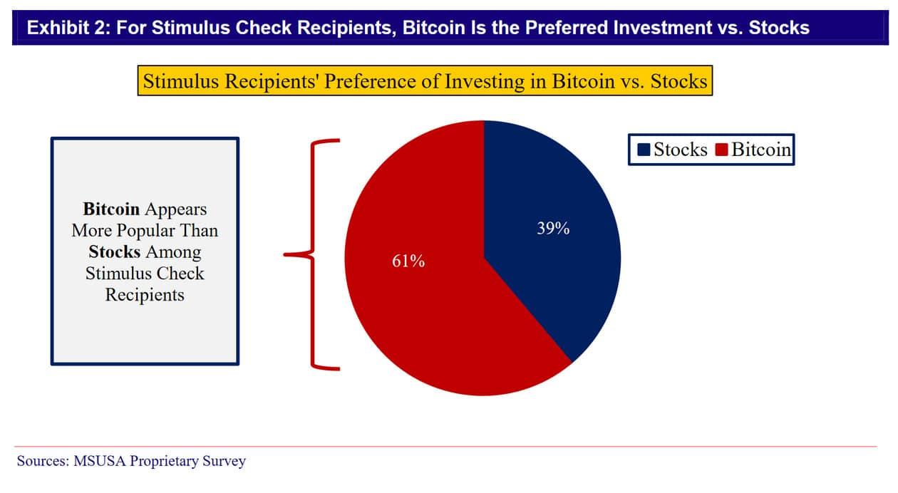 Americanos devem investir US $ 40 bilhões em Bitcoin e ações com cheques de estímulo, diz pesquisa