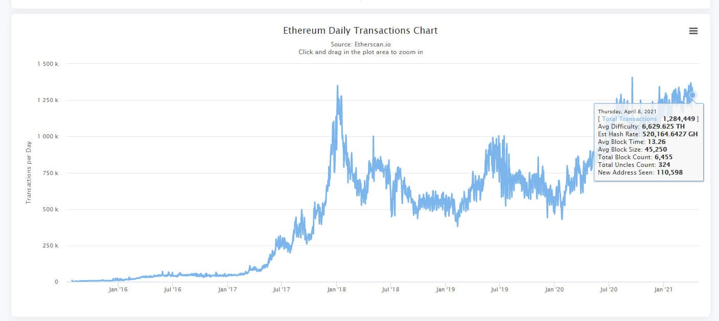 ETH daily transaction chart