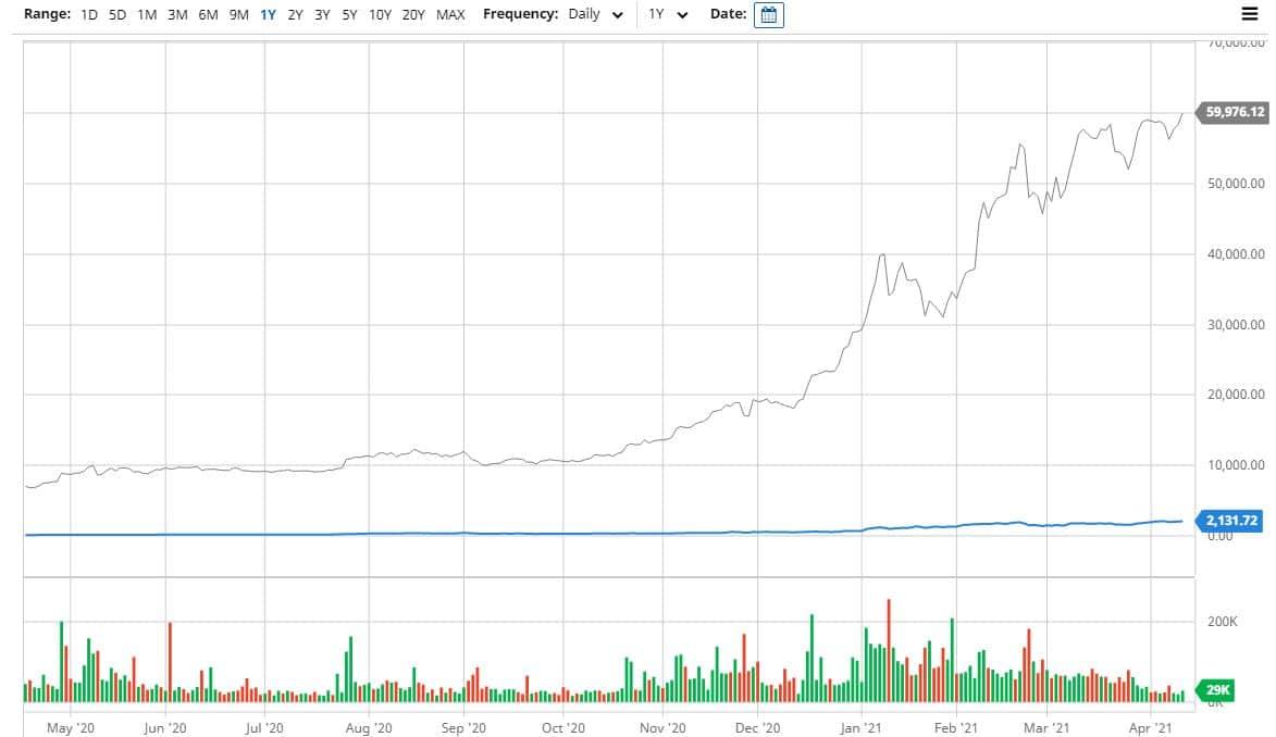 Bitcoin vs Ethereum em um ano