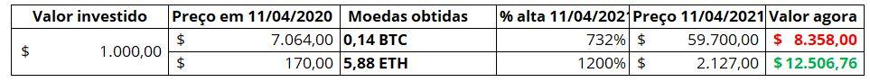 Bitcoin vs Ethereum investimento de $ 1000 há um ano.