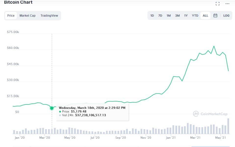 Melhores lugares para investir em bitcoin no Brasil