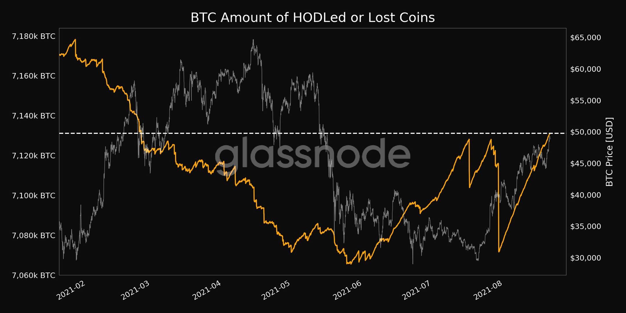 Dados mostram quantidade de Bitcoins perdidos ou guardados por muito tempo