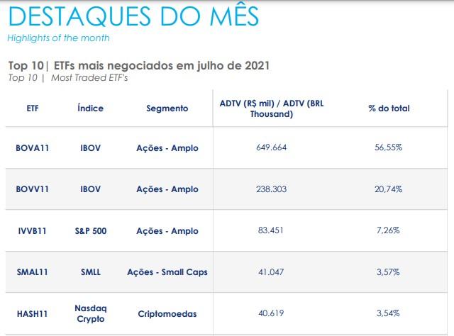 ETFs mais negociados na B3 em julho de 2021, HASH11 foi o quinto maior