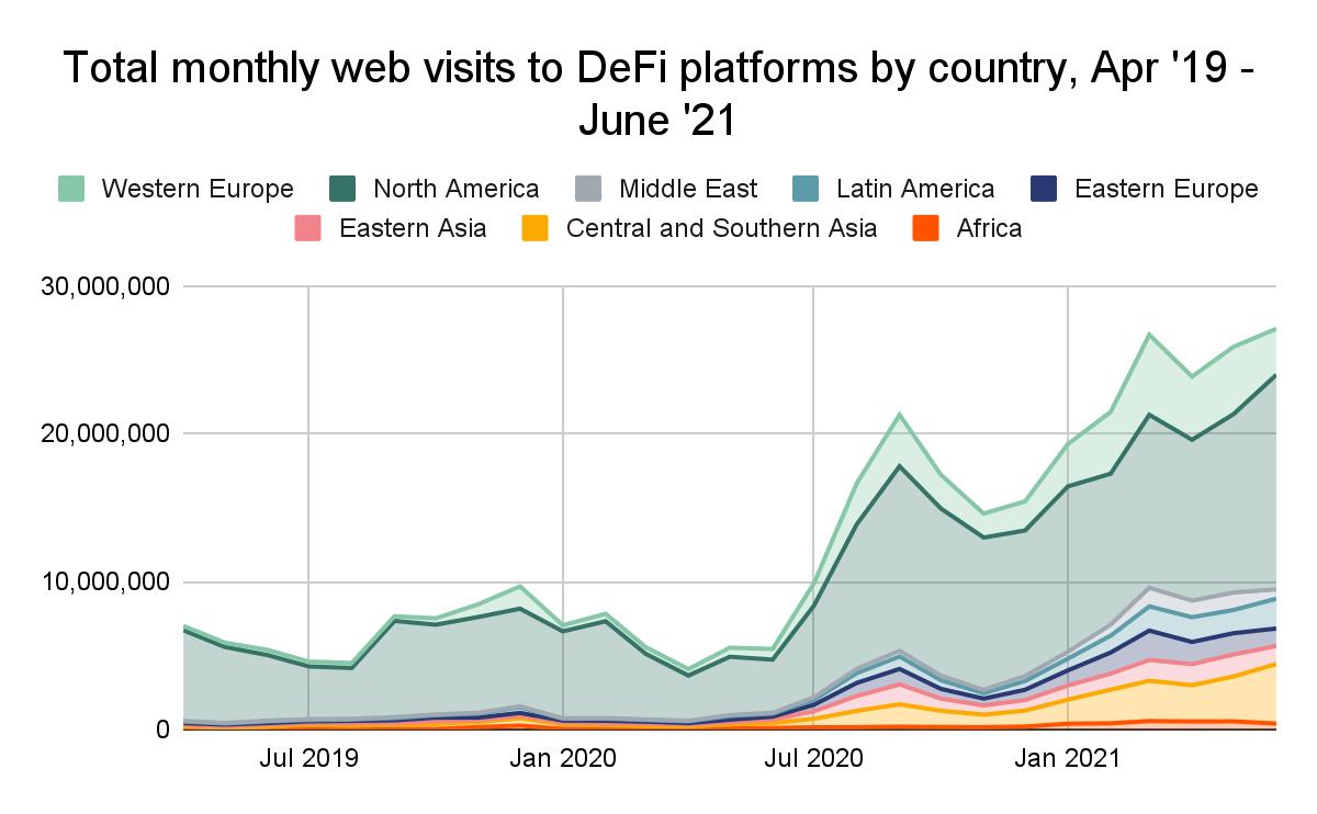 Europa Ocidental reúne os maiores clientes de DeFi, América Latina é a quarta maior região interessada no setor