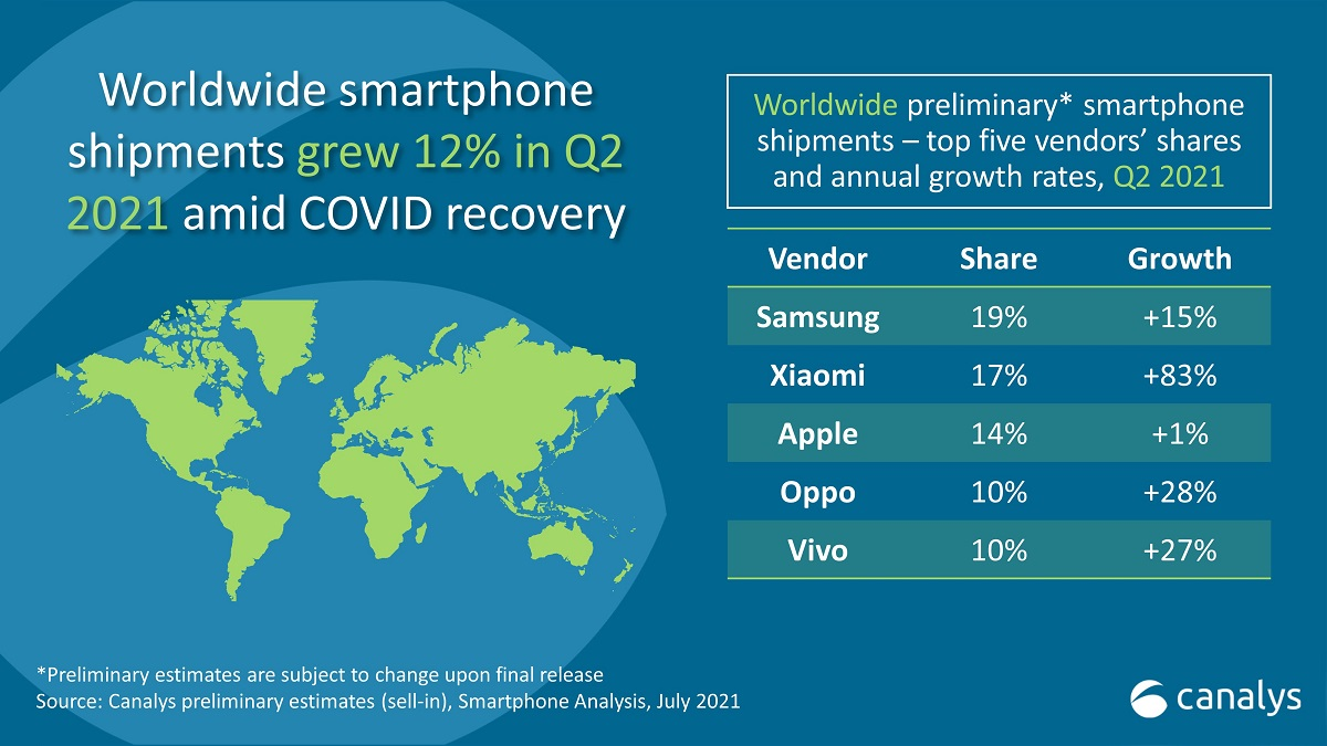 Maiores empresas fabricantes de smartphones do segundo trimestre de 2021