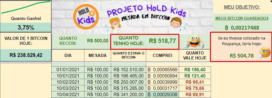 Projeto Hold de Bitcoin para sua filha supera poupança