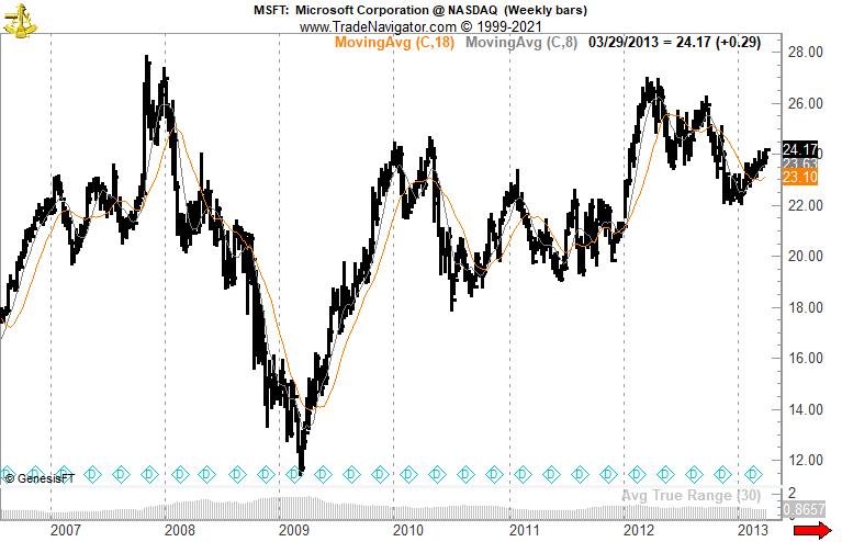 Trader analisa período em que ações da Microsoft eram voláteis no mercado