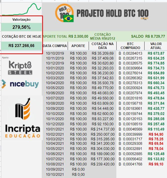 Projeto Hold BTC 100