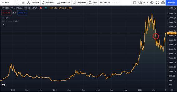 Imagem: Trading View