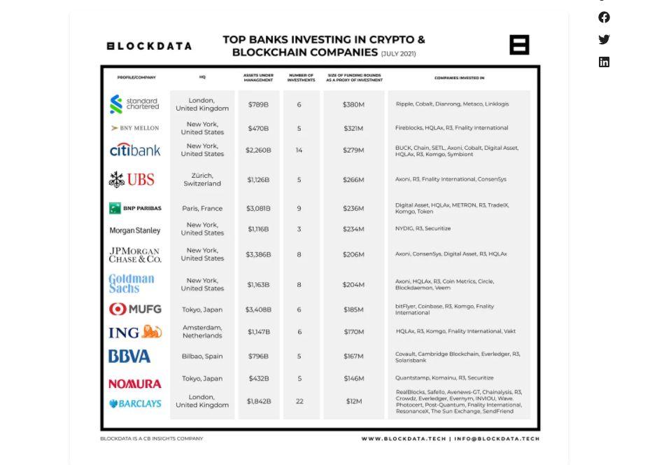 Rank com os investidores mais ativos em diferentes rounds de investimento. Fonte: Blockdata