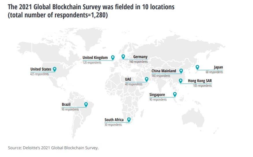 """A Pesquisa Global Blockchain da Deloitte 2021 é um estudo realizado entre março e abril com 1.280 """"executivos seniores"""" de 10 países"""