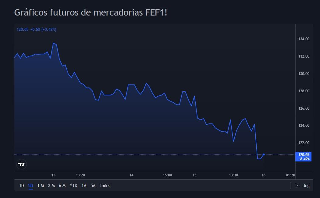 Gráfico de Futuros FEF1 nos últimos cinco dias opera em forte queda, mercado mostra previsão de queda na demanda de minério de ferro