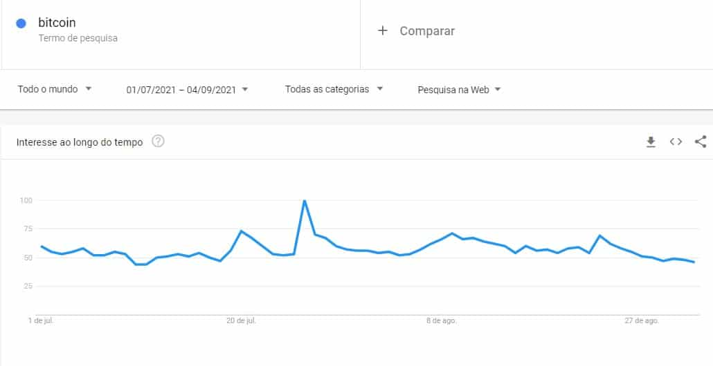 Interessen for Bitcoin falder i begyndelsen af september, ifølge Google Trends -data