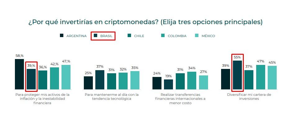 Motivos que os brasileiros mais investem em criptomoedas são diversificar investimentos e se proteger contra inflação