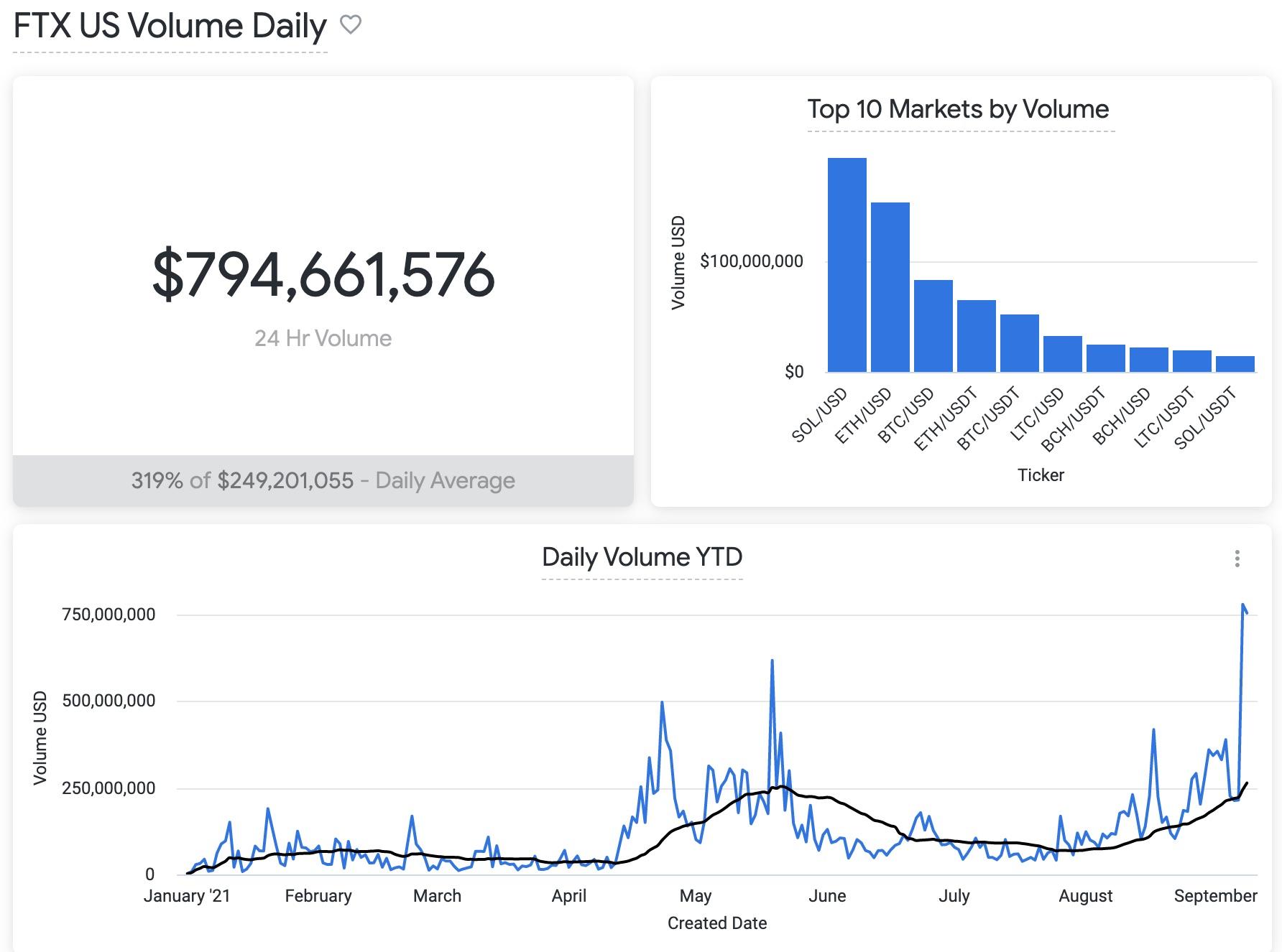 Volume de trade em corretora de Bitcoin bate recorde em setembro de 2021