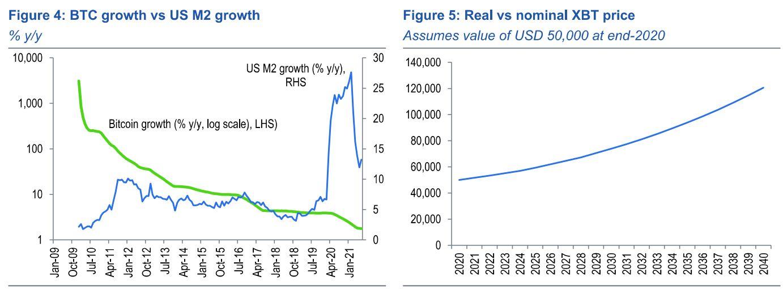 Oferta de BTC vs M2 dos EUA e previsão de preço do BTC. Fonte: Standard Chartered