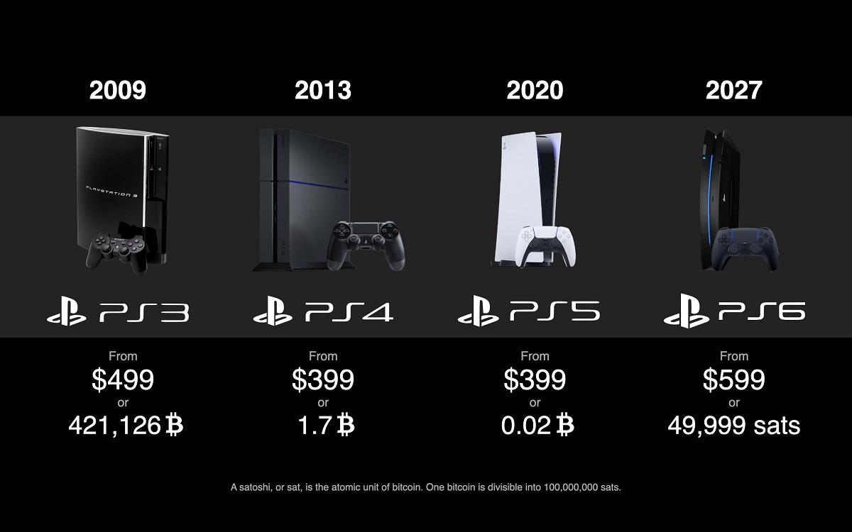 Les prix de la PlayStation par rapport au Bitcoin ont baissé malgré une hausse par rapport au dollar
